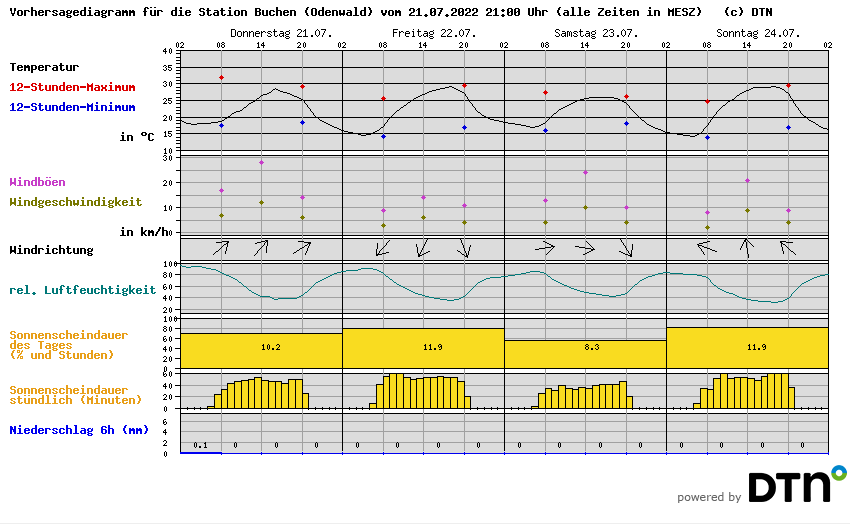 Wetter Buchen Odenwald